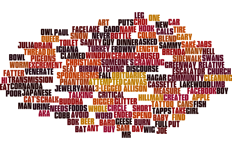 1st Q 2015 American Sentences Wordcloud 2