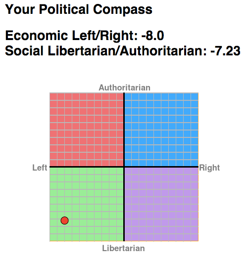 Your Political Compass